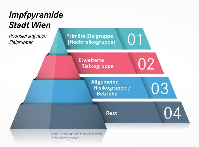 Impfpyramide