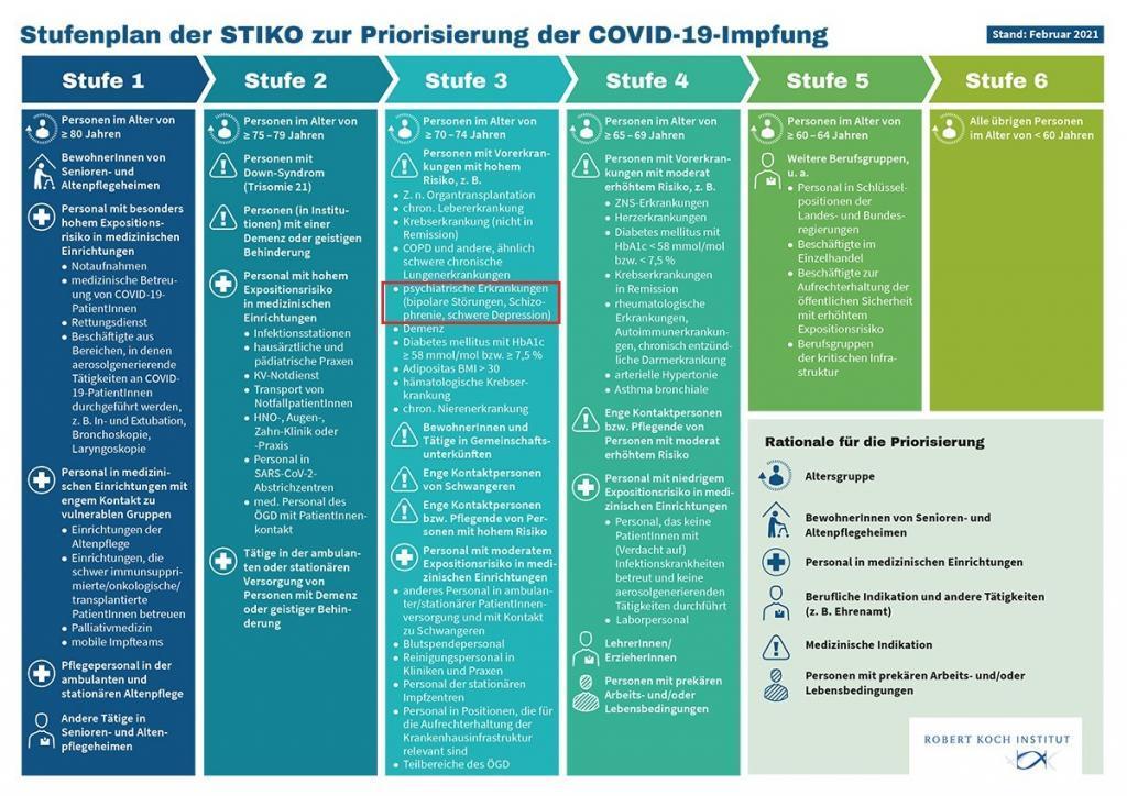 Stufenplan-Covid
